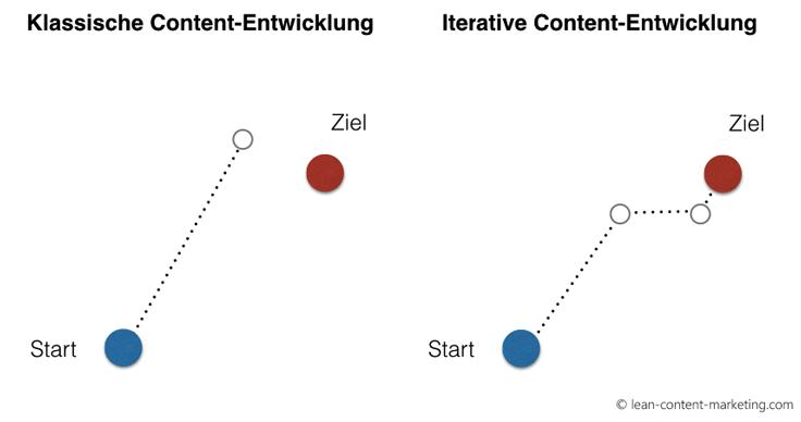 Content-Erstellung nach dem Lean-Prinzip