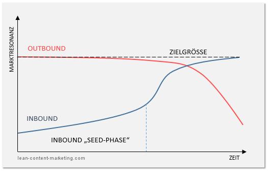 Resonanz von Inbound- und Outbound-Aktivitäten im Zeitverlauf