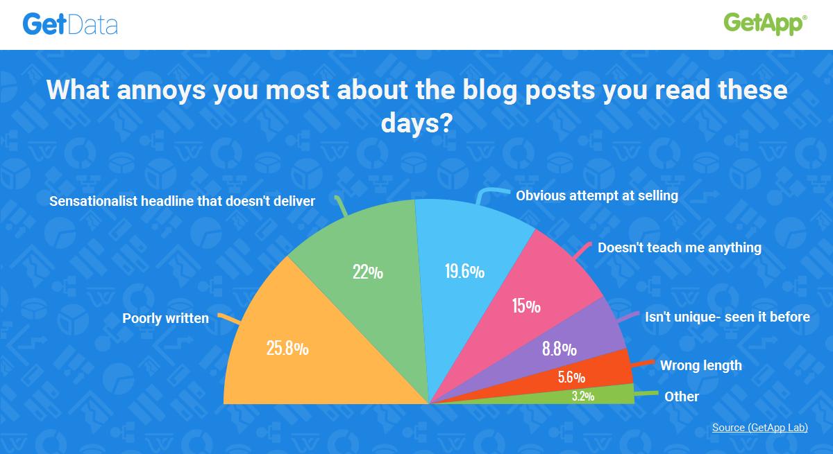 GetData Umfrage: Was Blogleser nervt