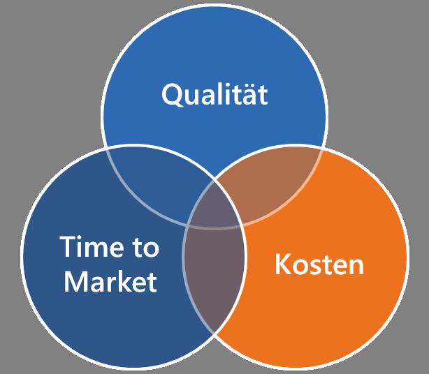 Lean-Content-Marketing-Inhalte-mit-Kunden-entwickeln-Anforderungen
