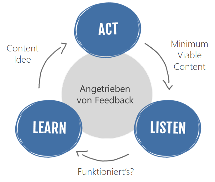 Lean Content Marketing Prozess Messeauftritt