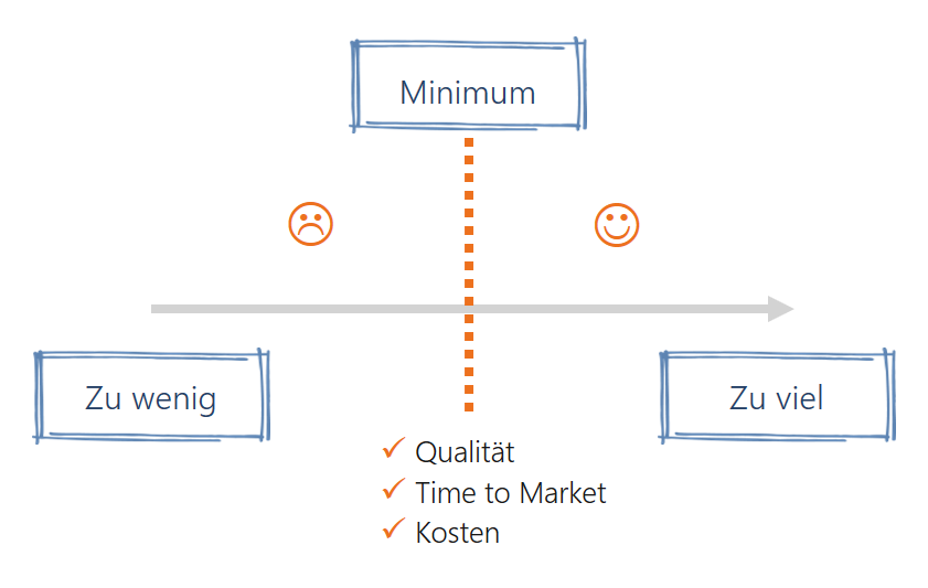 Lean-Content-Marketing-Inhalte-mit-Kunden-entwickeln-Minimum-Viable-Content