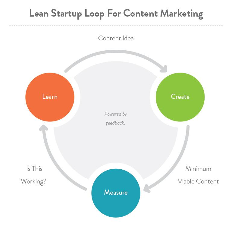 Content Marketing FAQ: Lean Startup Loop
