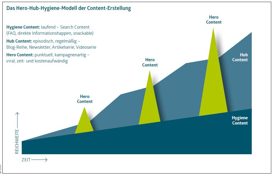 Content-Planung: Wirkung von Hero-Hub-Hygiene-Content auf die Reichweite