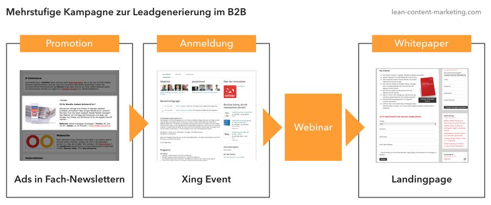 Beispiel für eine mehrstufige Kampagne zur Leadgenerierung im B2B