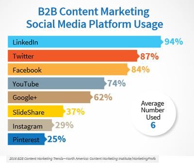 Welche sozialen Netzwerke B2B-Entscheider nutzen