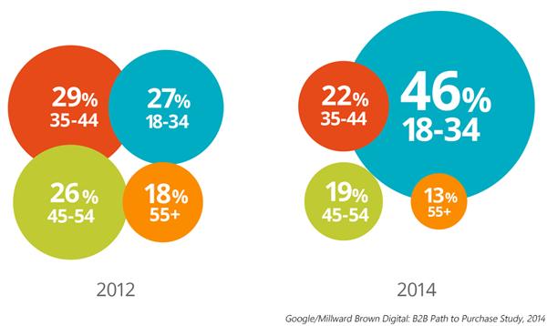Die Hälfte aller B2B-Entscheider sind Millenials.